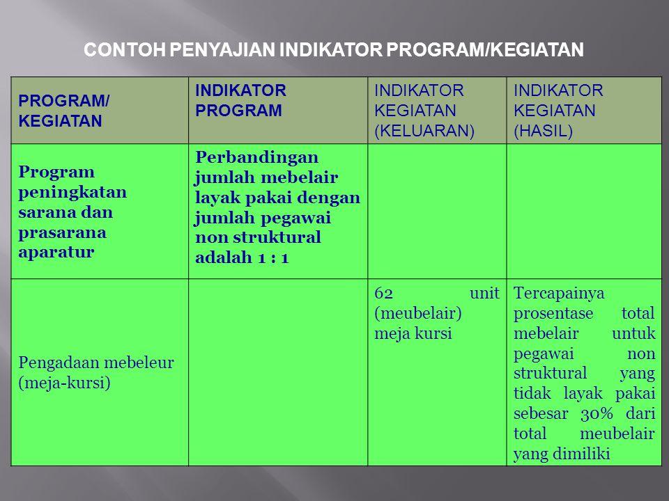CONTOH PENYAJIAN INDIKATOR PROGRAM/KEGIATAN PROGRAM/KEGIATAN INDIKATOR PROGRAM INDIKATOR KEGIATAN (KELUARAN) INDIKATOR KEGIATAN (HASIL) Program Pelaya