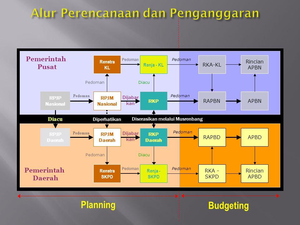Asas umum pelaksanaan APBD mencakup: 1.