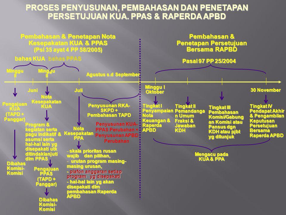 SURAT EDARAN KEPALA DAERAH Tentang Pedoman Penyusunan RKA-SKPD (Permendagri Nomor 59/2007, Pasal 89) a.PPA yang dialokasikan untuk setiap program SKPD