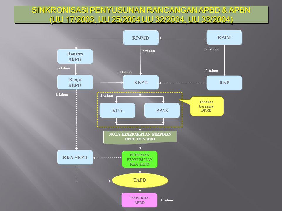 RENCANA KERJA DAN ANGGARAN (RKA) SKPD dan SAB RKA berkaitan dengan penyusunan APBD berbasis kinerja Dalam menyusun APBD menggunakan SAB RKA dan SAB disusun oleh Unit Kerja beserta Sub-Unit kerja Basisnya aktivitas = ada biayanya