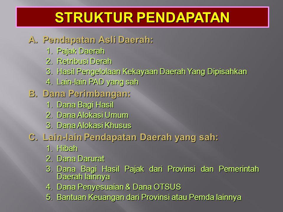 SETIAP PROGRAM/KEGIATAN MENGACU PADA STRUKTUR APBD/APBN DAN KODE REKENING