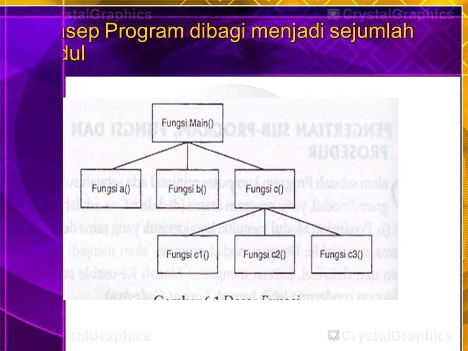 Konsep Program dibagi menjadi sejumlah modul