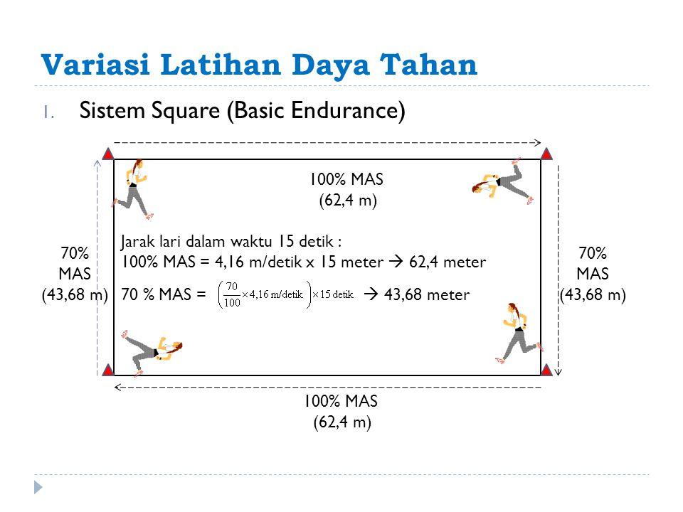 Variasi Latihan Daya Tahan 1. Sistem Square (Basic Endurance) Jarak lari dalam waktu 15 detik : 100% MAS = 4,16 m/detik x 15 meter  62,4 meter 70 % M