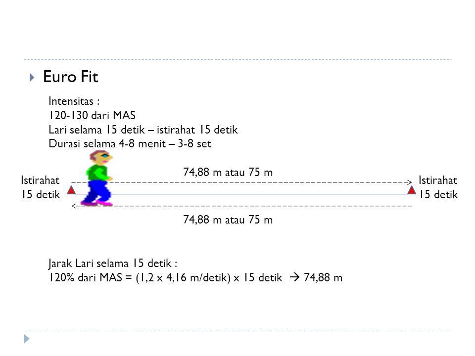  Euro Fit Intensitas : 120-130 dari MAS Lari selama 15 detik – istirahat 15 detik Durasi selama 4-8 menit – 3-8 set Jarak Lari selama 15 detik : 120%