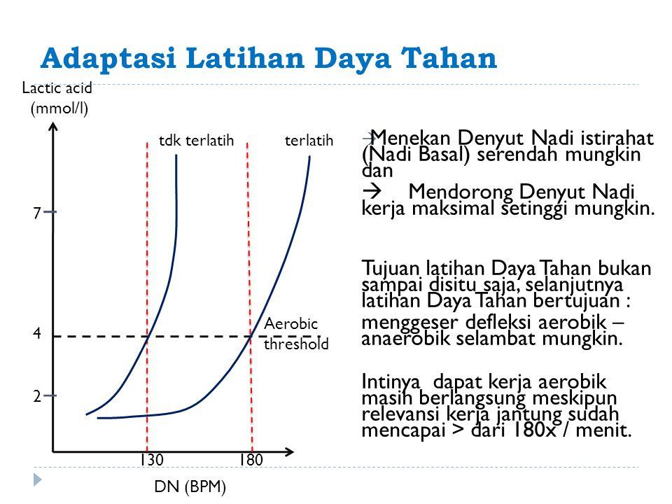 Adaptasi Latihan Daya Tahan  Menekan Denyut Nadi istirahat (Nadi Basal) serendah mungkin dan  Mendorong Denyut Nadi kerja maksimal setinggi mungkin.