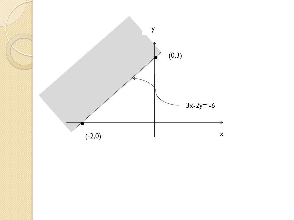 o (4,0) (2,0) Menentukan Sistem Pertidaksamaan Linier Dua Variabel, Jika Diketahui Daerah Himpunan Penyelesaiannya.Cara menentukan persamaan garis antara lain sebagai berikut: Persamaan garis melalui (a, 0) dan (0,b) adalah bx+ay=ab Persamaan garis melalui dan adalah Persamaan garis yang melalui dengan gradient adalah m( ) Contoh: Tentukan pertidaksamaan linier yang memenuhi daerah yang diraster pada grafik berikut: Menentukan Sistem Pertidaksamaan Linier Dua Variabel, Jika Diketahui Daerah Himpunan Penyelesaiannya.Cara menentukan persamaan garis antara lain sebagai berikut: Persamaan garis melalui (a, 0) dan (0,b) adalah bx+ay=ab Persamaan garis melalui dan adalah Persamaan garis yang melalui dengan gradient adalah m( ) Contoh: Tentukan pertidaksamaan linier yang memenuhi daerah yang diraster pada grafik berikut: y x