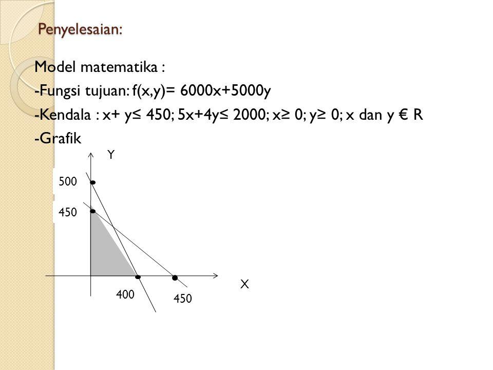 Menganalisa nilai bentuk objektif Titik pojok pada daerah himpunan penyelesaian adalah (0,0), (400,0), (200,250), (0,450).