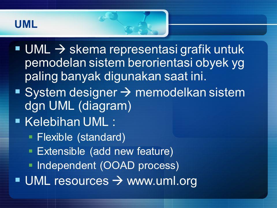 UML  UML  skema representasi grafik untuk pemodelan sistem berorientasi obyek yg paling banyak digunakan saat ini.