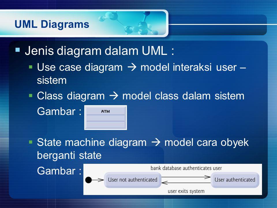 UML Diagrams  Jenis diagram dalam UML :  Use case diagram  model interaksi user – sistem  Class diagram  model class dalam sistem Gambar :  State machine diagram  model cara obyek berganti state Gambar :