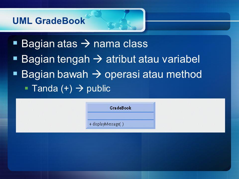 UML GradeBook  Bagian atas  nama class  Bagian tengah  atribut atau variabel  Bagian bawah  operasi atau method  Tanda (+)  public
