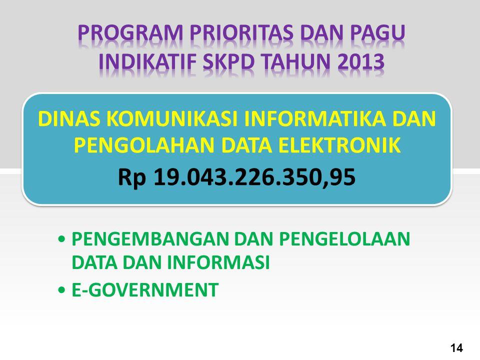 DINAS KOMUNIKASI INFORMATIKA DAN PENGOLAHAN DATA ELEKTRONIK Rp 19.043.226.350,95 PENGEMBANGAN DAN PENGELOLAAN DATA DAN INFORMASI E-GOVERNMENT 14