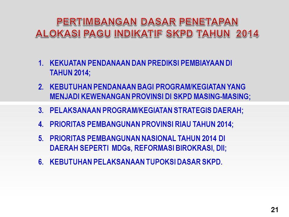 1.KEKUATAN PENDANAAN DAN PREDIKSI PEMBIAYAAN DI TAHUN 2014; 2.KEBUTUHAN PENDANAAN BAGI PROGRAM/KEGIATAN YANG MENJADI KEWENANGAN PROVINSI DI SKPD MASIN