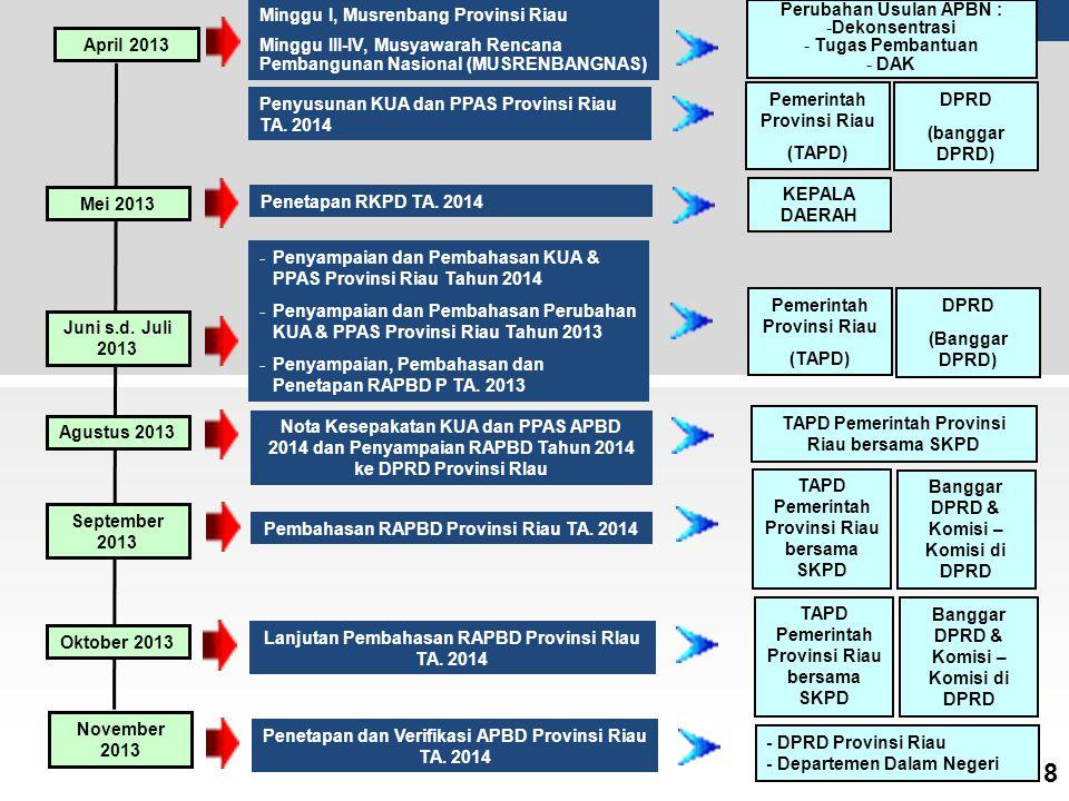 Mei 2013 September 2013 Oktober 2013 Penyusunan KUA dan PPAS Provinsi Riau TA. 2014 Pembahasan RAPBD Provinsi Riau TA. 2014 Lanjutan Pembahasan RAPBD