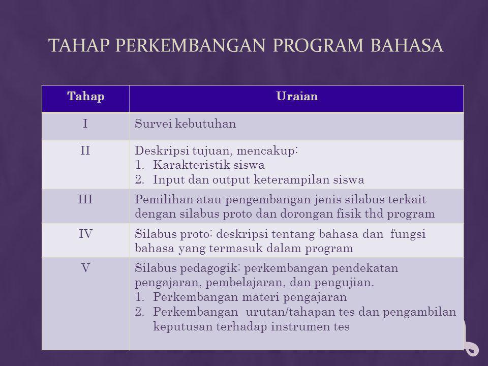 TAHAP PERKEMBANGAN PROGRAM BAHASA TahapUraian ISurvei kebutuhan IIDeskripsi tujuan, mencakup: 1.Karakteristik siswa 2.Input dan output keterampilan siswa IIIPemilihan atau pengembangan jenis silabus terkait dengan silabus proto dan dorongan fisik thd program IVSilabus proto: deskripsi tentang bahasa dan fungsi bahasa yang termasuk dalam program VSilabus pedagogik: perkembangan pendekatan pengajaran, pembelajaran, dan pengujian.