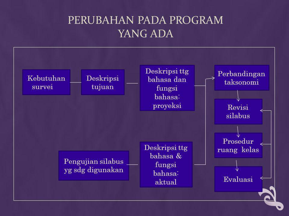 PERUBAHAN PADA PROGRAM YANG ADA Kebutuhan survei Deskripsi ttg bahasa dan fungsi bahasa: proyeksi Deskripsi tujuan Deskripsi ttg bahasa & fungsi bahas