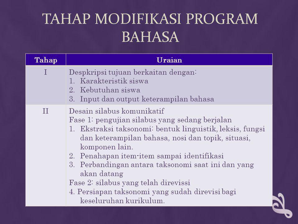 TAHAP MODIFIKASI PROGRAM BAHASA TahapUraian IDespkripsi tujuan berkaitan dengan: 1.Karakteristik siswa 2.Kebutuhan siswa 3.Input dan output keterampil