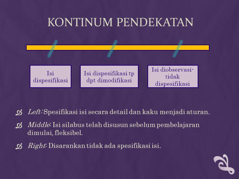 KONTINUM PENDEKATAN  Left: Spesifikasi isi secara detail dan kaku menjadi aturan.  Middle: Isi silabus telah disusun sebelum pembelajaran dimulai, f
