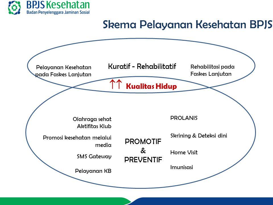 Pelayanan Kesehatan pada Faskes Lanjutan Rehabilitasi pada Faskes Lanjutan Kuratif - Rehabilitatif  Kualitas Hidup PROMOTIF & PREVENTIF PROLANIS Skr