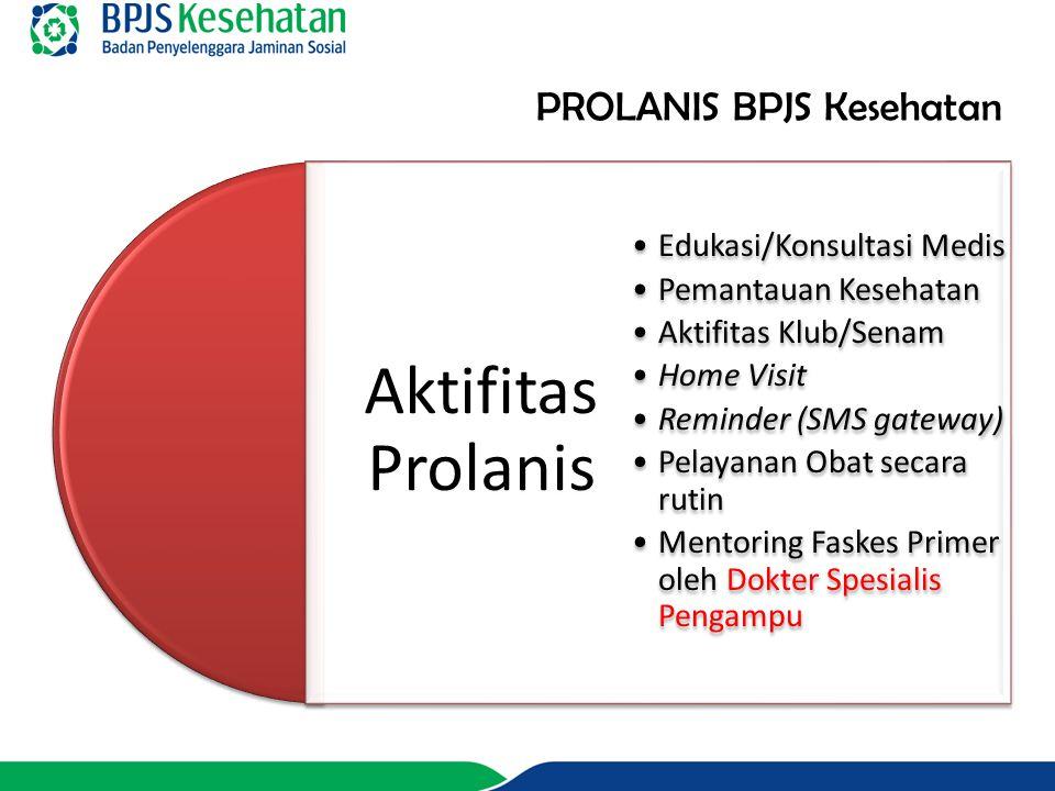 PROLANIS BPJS Kesehatan Aktifitas Prolanis Edukasi/Konsultasi Medis Pemantauan Kesehatan Aktifitas Klub/Senam Home Visit Reminder (SMS gateway) Pelaya