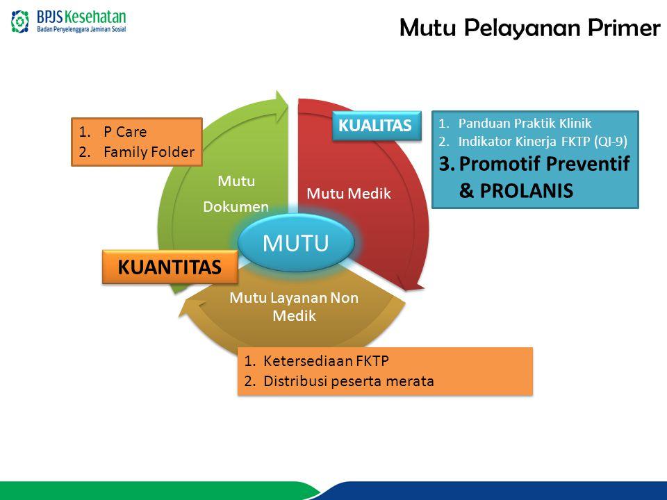 Mutu Medik Mutu Layanan Non Medik Mutu Dokumen 1.Panduan Praktik Klinik 2.Indikator Kinerja FKTP (QI-9) 3.Promotif Preventif & PROLANIS 1.P Care 2.Fam