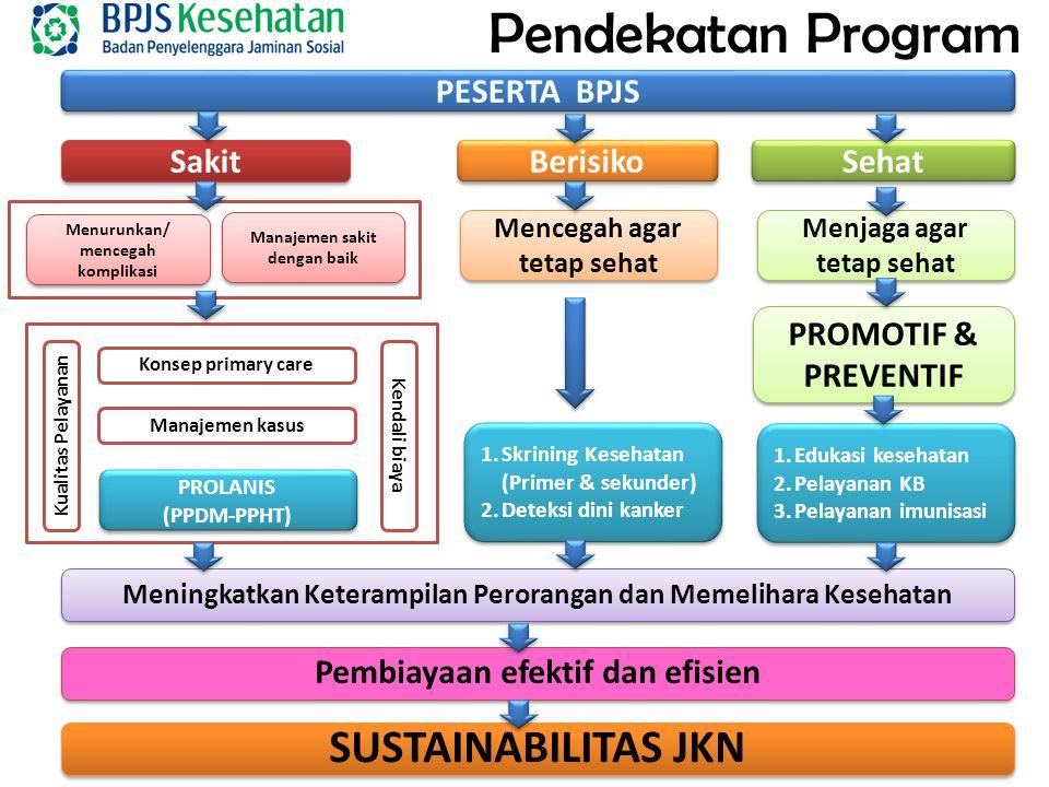 Konsep primary care Manajemen kasus PROLANIS (PPDM-PPHT) PROLANIS (PPDM-PPHT) Kualitas Pelayanan Kendali biaya Pendekatan Program PESERTA BPJS Sakit Sehat Berisiko Menjaga agar tetap sehat PROMOTIF & PREVENTIF Meningkatkan Keterampilan Perorangan dan Memelihara Kesehatan Pembiayaan efektif dan efisien SUSTAINABILITAS JKN 1.Edukasi kesehatan 2.Pelayanan KB 3.Pelayanan imunisasi 1.Edukasi kesehatan 2.Pelayanan KB 3.Pelayanan imunisasi Mencegah agar tetap sehat 1.Skrining Kesehatan (Primer & sekunder) 2.Deteksi dini kanker 1.Skrining Kesehatan (Primer & sekunder) 2.Deteksi dini kanker Menurunkan/ mencegah komplikasi Manajemen sakit dengan baik