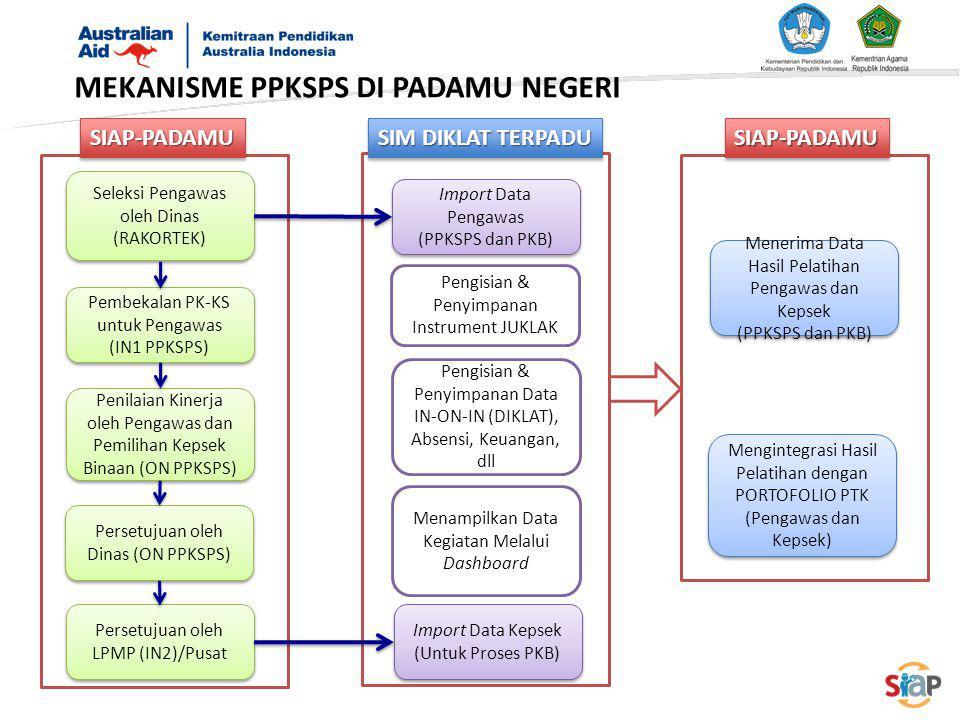 MEKANISME PPKSPS DI PADAMU NEGERI Seleksi Pengawas oleh Dinas (RAKORTEK) Pembekalan PK-KS untuk Pengawas (IN1 PPKSPS) Pembekalan PK-KS untuk Pengawas