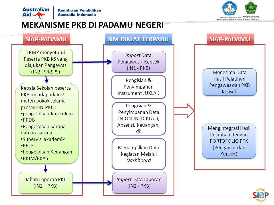 MEKANISME PKB DI PADAMU NEGERI LPMP menyetujui Peserta PKB KS yang diajukan Pengawas (IN2-PPKSPS) Kepala Sekolah peserta PKB mendapatkan 7 materi poko