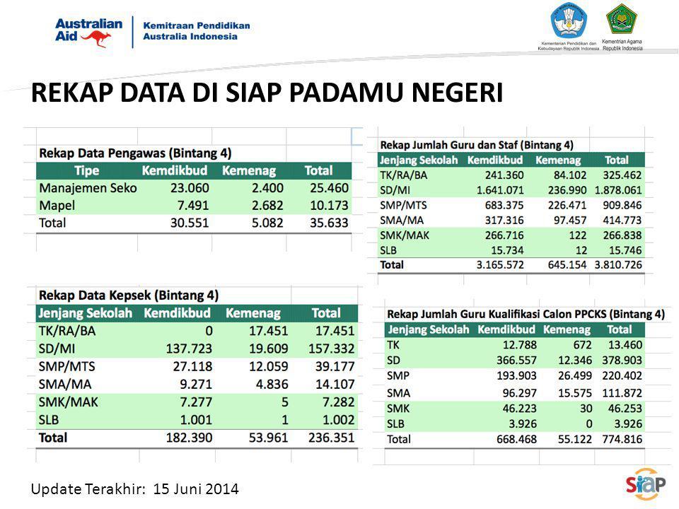 REKAP DATA DI SIAP PADAMU NEGERI Update Terakhir: 15 Juni 2014