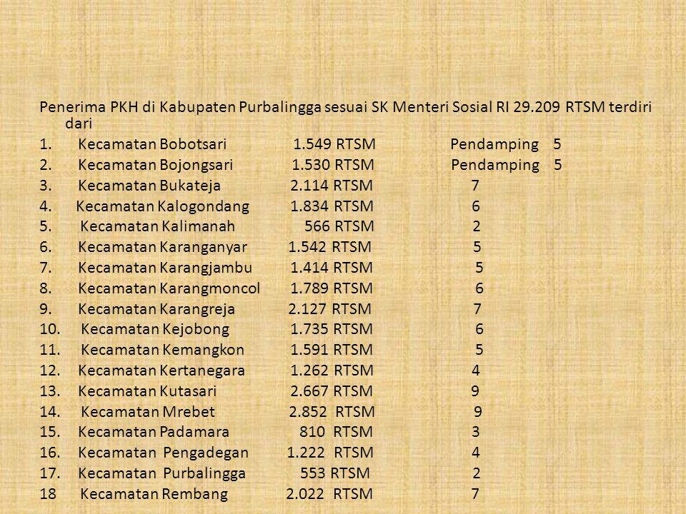 Penerima PKH di Kabupaten Purbalingga sesuai SK Menteri Sosial RI 29.209 RTSM terdiri dari 1.Kecamatan Bobotsari 1.549 RTSM Pendamping 5 2.Kecamatan B