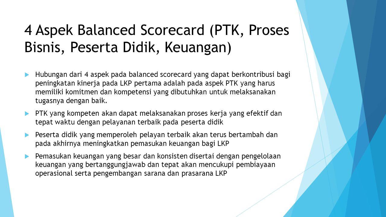 4 Aspek Balanced Scorecard (PTK, Proses Bisnis, Peserta Didik, Keuangan)  Hubungan dari 4 aspek pada balanced scorecard yang dapat berkontribusi bagi peningkatan kinerja pada LKP pertama adalah pada aspek PTK yang harus memiliki komitmen dan kompetensi yang dibutuhkan untuk melaksanakan tugasnya dengan baik.