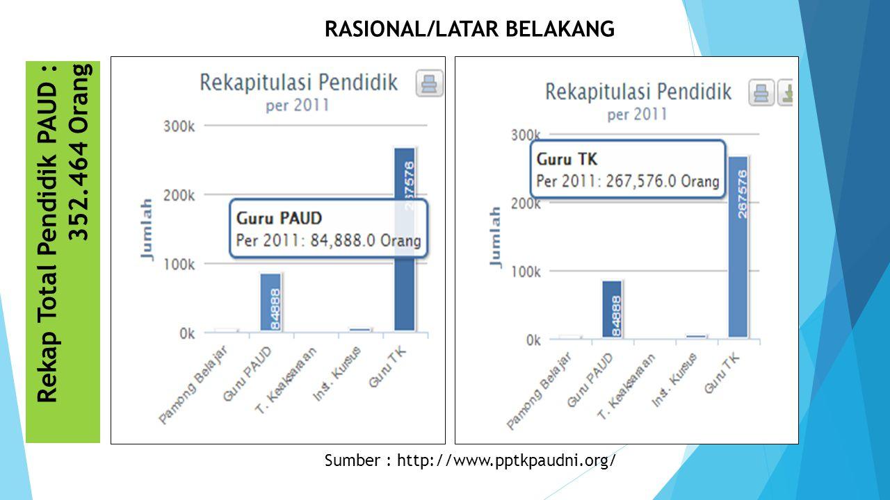 Sumber : http://www.pptkpaudni.org/ Rekap Total Pendidik PAUD : 352.464 Orang RASIONAL/LATAR BELAKANG