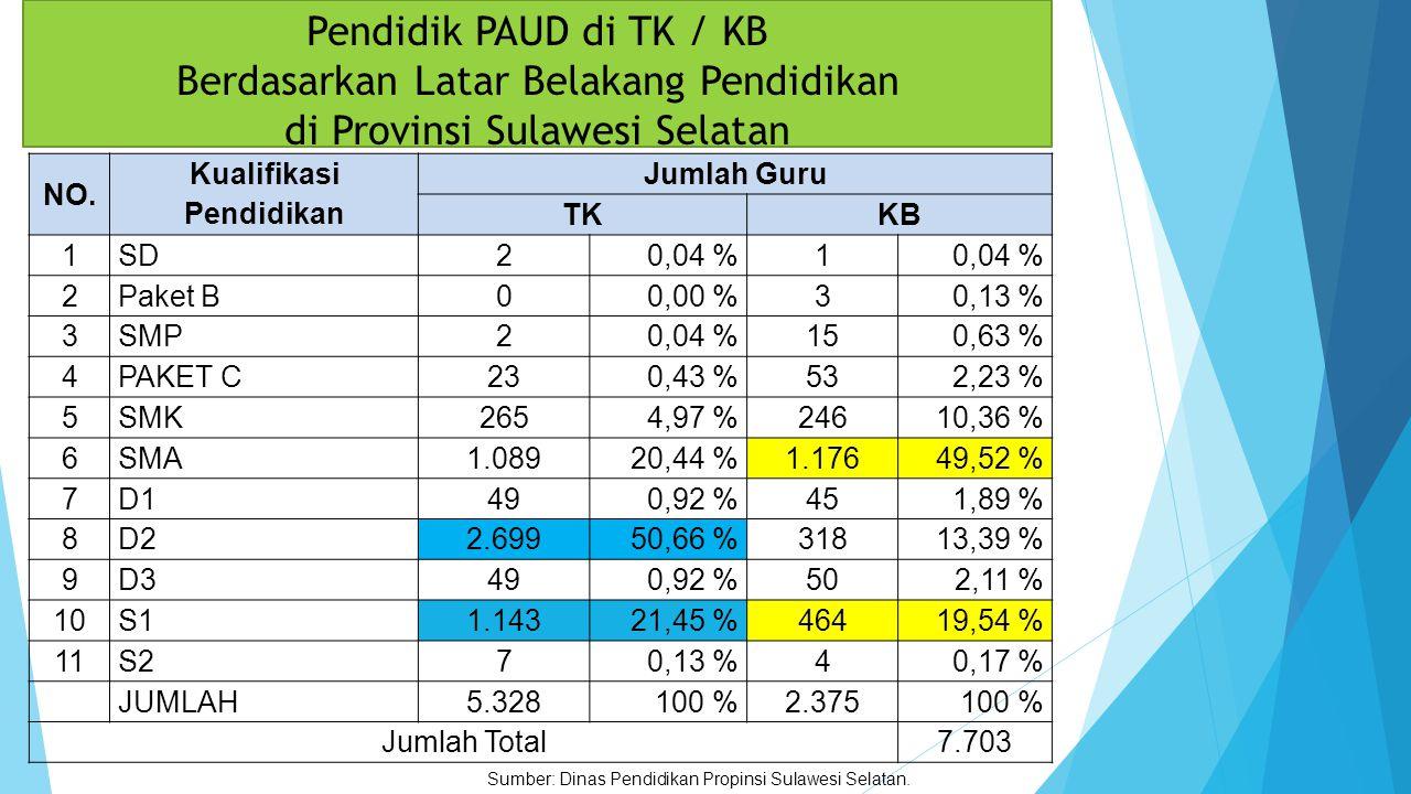 Kualifikasi Akademik pendidik PAUD masih rendah, 1.Guru PAUD-KB:SMA  49,52 % Guru PAUD-TK :D2  50,66 % 2.Guru PAUD-KB:S1  19,54 % Guru PAUD-TK :S1  21,45 % itu pun tidak semuanya berasal dari sarjana pendidikan PAUD, Bahkan 1981 (83%) belum pernah mengikuti pelatihan PAUD.