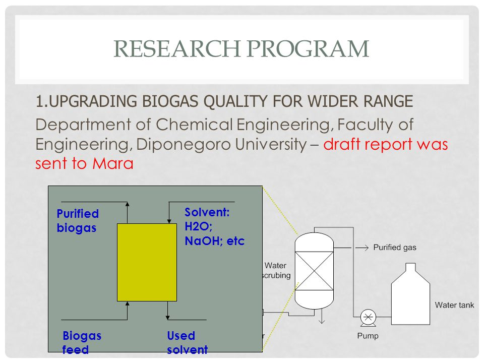 RESEARCH PROGRAM 1.UPGRADING BIOGAS QUALITY FOR WIDER RANGE Department of Chemical Engineering, Faculty of Engineering, Diponegoro University – draft report was sent to Mara Biogas feed Purified biogas Used solvent Solvent: H2O; NaOH; etc
