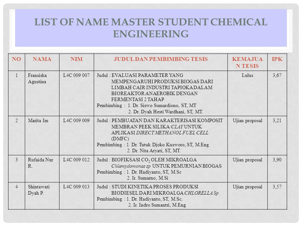 LIST OF NAME MASTER STUDENT CHEMICAL ENGINEERING NONAMANIMJUDUL DAN PEMBIMBING TESISKEMAJUA N TESIS IPK 1Fransiska Agustina L4C 009 007Judul : EVALUAS