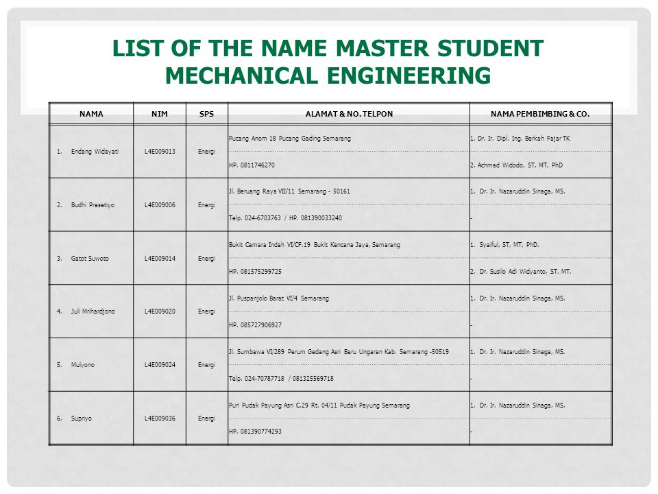 LIST OF THE NAME MASTER STUDENT MECHANICAL ENGINEERING NAMANIMSPSALAMAT & NO. TELPONNAMA PEMBIMBING & CO. 1.Endang WidayatiL4E009013Energi Pucang Anom