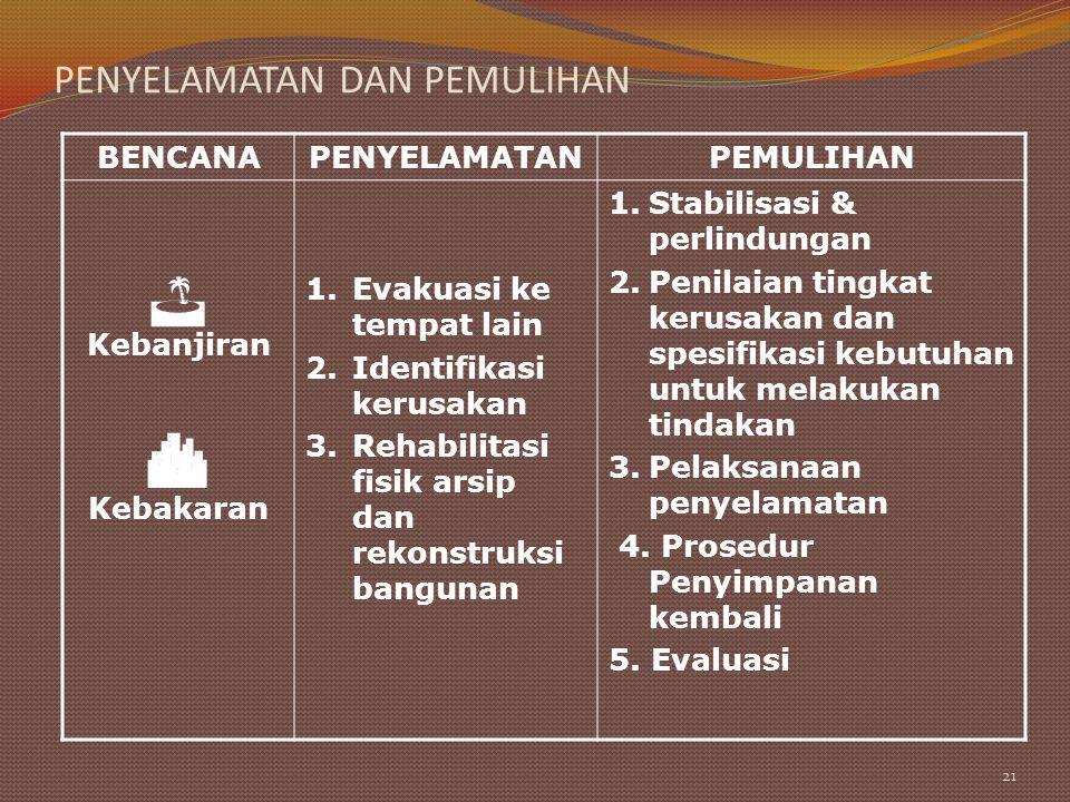 PENYELAMATAN DAN PEMULIHAN BENCANAPENYELAMATANPEMULIHAN Kebanjiran  Kebakaran 1.Evakuasi ke tempat lain 2.Identifikasi kerusakan 3.Rehabilitasi fisik