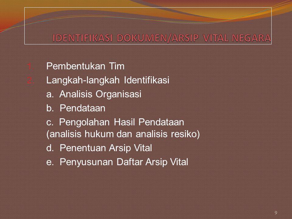 1. Pembentukan Tim 2. Langkah-langkah Identifikasi a. Analisis Organisasi b. Pendataan c. Pengolahan Hasil Pendataan (analisis hukum dan analisis resi