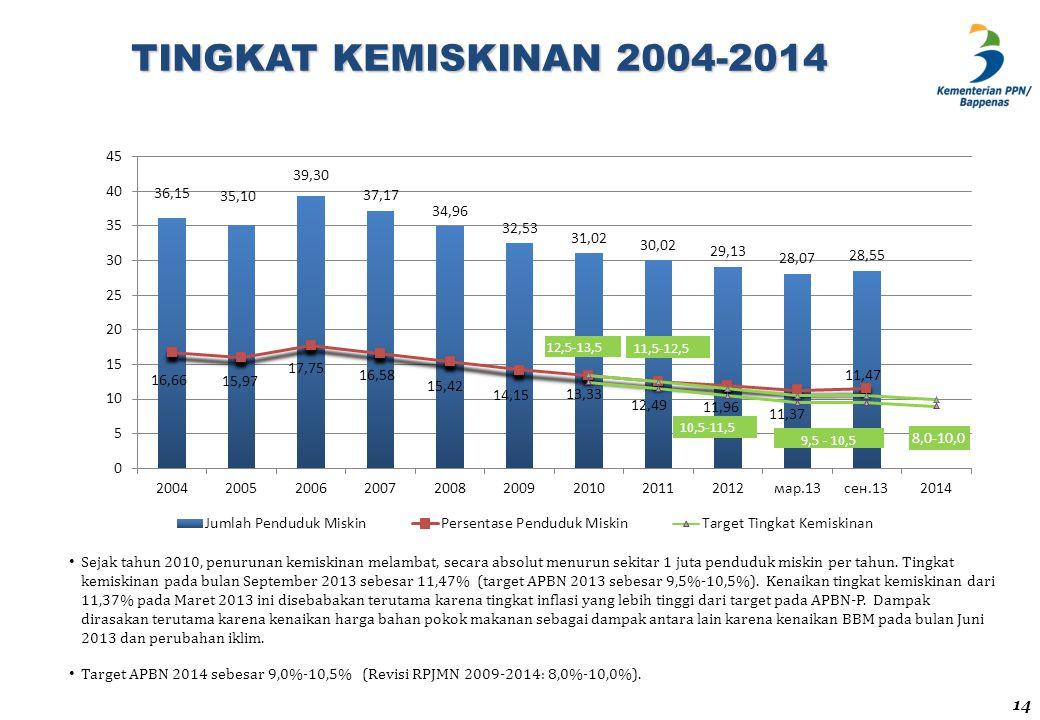 TINGKAT KEMISKINAN 2004-2014 Sejak tahun 2010, penurunan kemiskinan melambat, secara absolut menurun sekitar 1 juta penduduk miskin per tahun. Tingkat