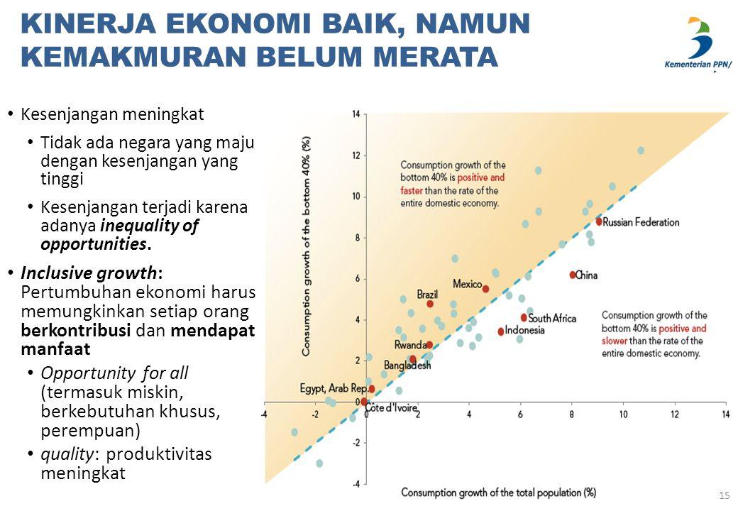 15 Kesenjangan meningkat Tidak ada negara yang maju dengan kesenjangan yang tinggi Kesenjangan terjadi karena adanya inequality of opportunities. Incl