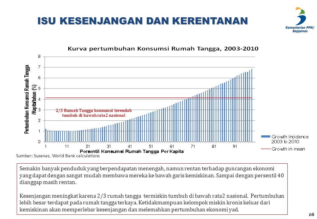ISU KESENJANGAN DAN KERENTANAN Sumber: Susenas, World Bank calculations 2/3 Rumah Tangga konsumsi terendah tumbuh di bawah rata2 nasional Semakin bany