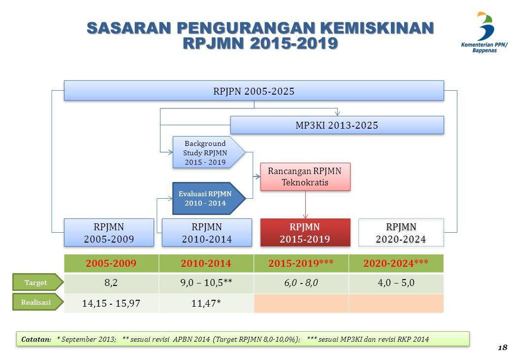 SASARAN PENGURANGAN KEMISKINAN RPJMN 2015-2019 RPJPN 2005-2025 RPJMN 2015-2019 RPJMN 2015-2019 MP3KI 2013-2025 RPJMN 2005-2009 RPJMN 2005-2009 RPJMN 2