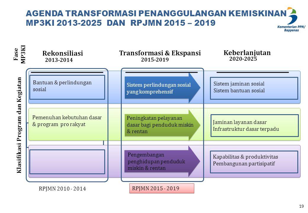 AGENDA TRANSFORMASI PENANGGULANGAN KEMISKINAN MP3KI 2013-2025 DAN RPJMN 2015 – 2019 Pemberdayaan masyarakat dan UMKM Rekonsiliasi Transformasi & Ekspa