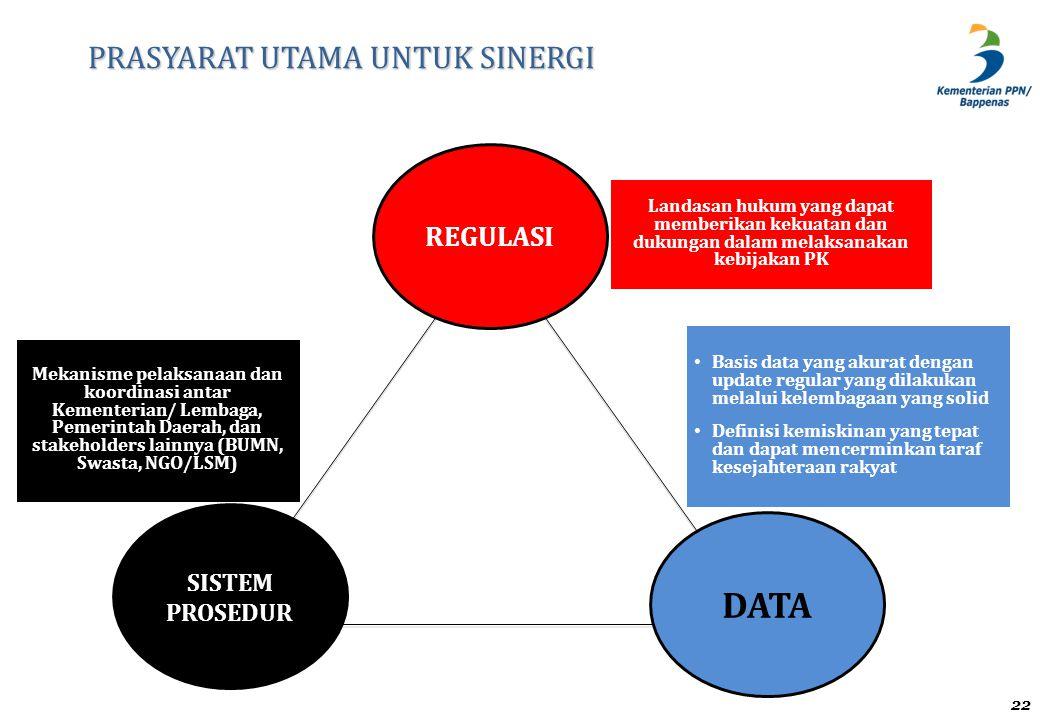 Mekanisme pelaksanaan dan koordinasi antar Kementerian/ Lembaga, Pemerintah Daerah, dan stakeholders lainnya (BUMN, Swasta, NGO/LSM) PRASYARAT UTAMA U