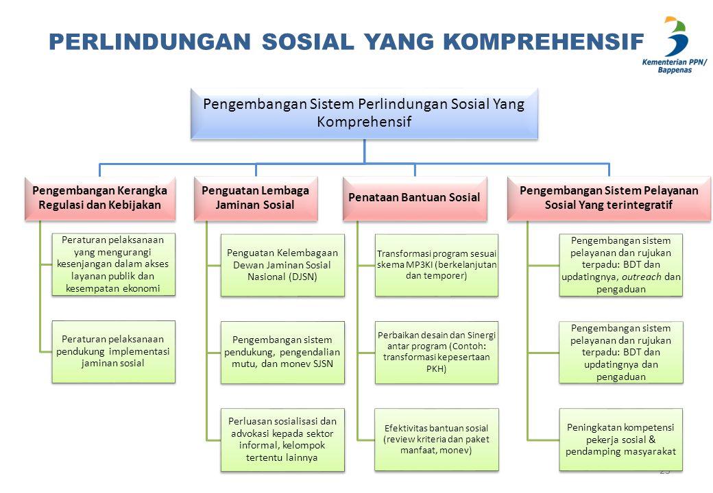 PERLINDUNGAN SOSIAL YANG KOMPREHENSIF 23 Pengembangan Sistem Perlindungan Sosial Yang Komprehensif Pengembangan Kerangka Regulasi dan Kebijakan Peratu