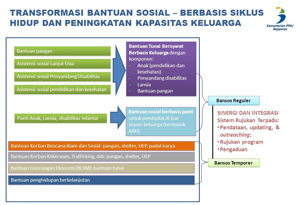 Bansos Reguler Bansos Temporer SINERGI DAN INTEGRASI Sistem Rujukan Terpadu: Pendataan, updating, & outreaching; Rujukan program Pengaduan TRANSFORMAS