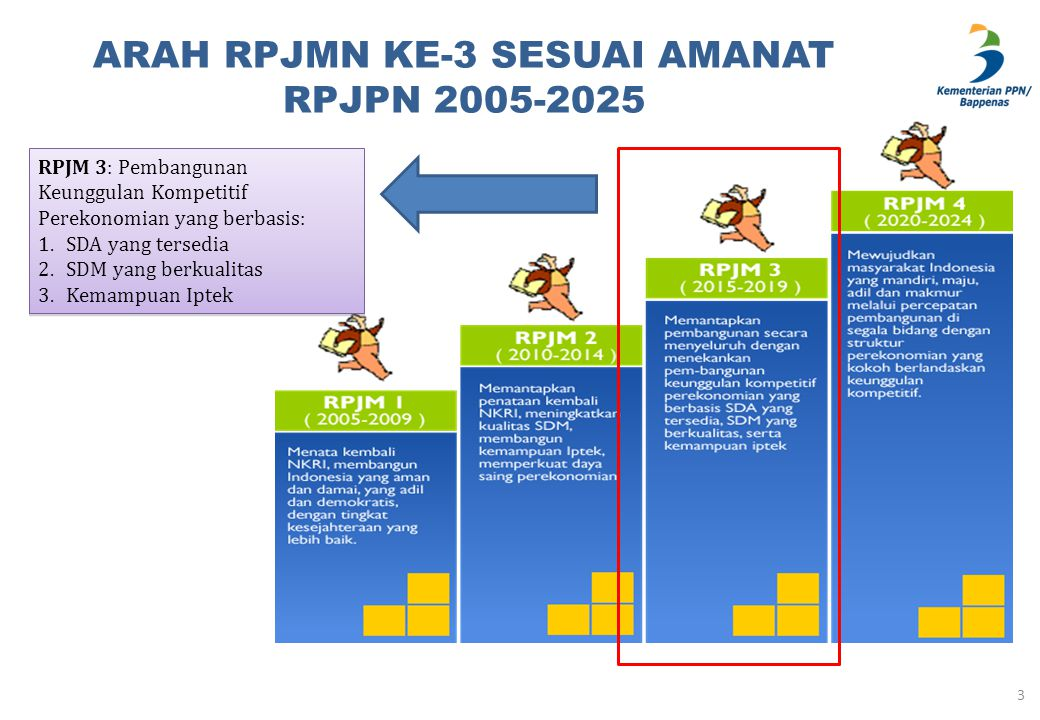 KERANGKA TEKNOKRATIK RPJMN 2015 – 2019 MENGUATKAN LANDASAN UNTUK KELUAR DARI MIDDLE INCOME TRAP (MIT) AMANAT RPJP (DALAM RPJMN 3): SDA, SDM, IPTEK.