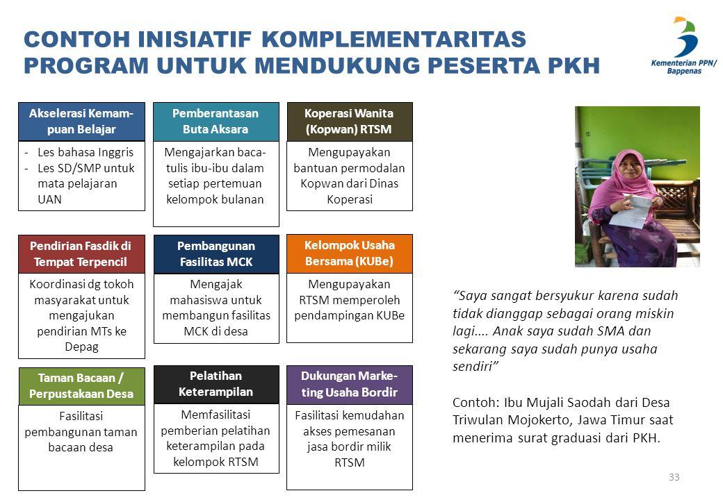 CONTOH INISIATIF KOMPLEMENTARITAS PROGRAM UNTUK MENDUKUNG PESERTA PKH Akselerasi Kemam- puan Belajar -Les bahasa Inggris -Les SD/SMP untuk mata pelaja