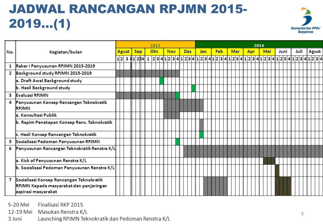 JADWAL RANCANGAN RPJMN 2015-2019…(2) 9 No.Kegiatan/bulan 20142015 AgustSepOktNovDesJanFebMaret 12341234123412341234123412341234 9Pelantikan Presiden 10Penyusunan Rancangan Awal RPJMN 11Penyusunan Rancangan Renstra K/L 12Sidang Kabinet Rancangan Awal RPJMN 13Penetapan Rancangan Awal RPJMN 14Sosialisasi Rancangan awal RPJMN ke K/L 15Konsultasi Publik 16Penyusunan Rancangan RPJMN 18Musrenbang Jangka Menengah Nasional 19Penyusunan Rancangan Akhir RPJMN 20Sidang Kabinet Rancangan Akhir RPJMN 21Penetapan RPJMN 2015-2019 22Sosialisasi RPJMN ke K/L dan Pemda 23Proses Penyesuaian Rancangan Renstra K/L terhadap RPJMN 24Proses Penyesuaian RPJMD dengan RPJMN (jika diperlukan)