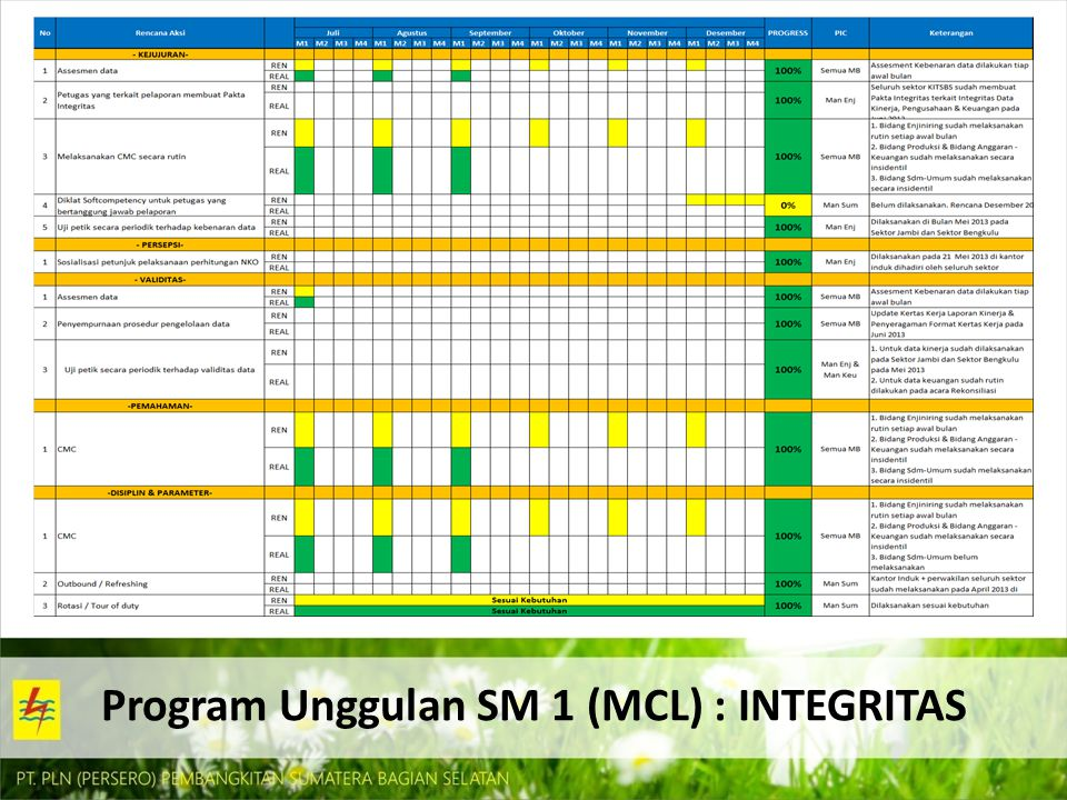 Program Unggulan SM 1 (MCL) : INTEGRITAS