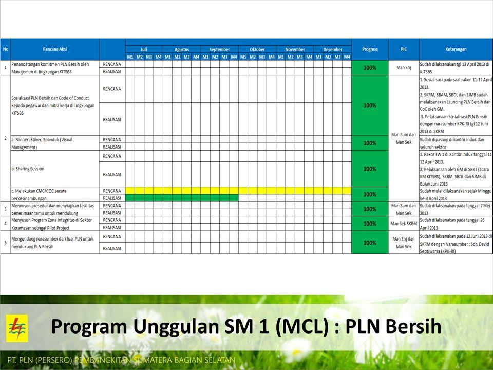 Program Unggulan SM 1 (MCL) : PLN Bersih